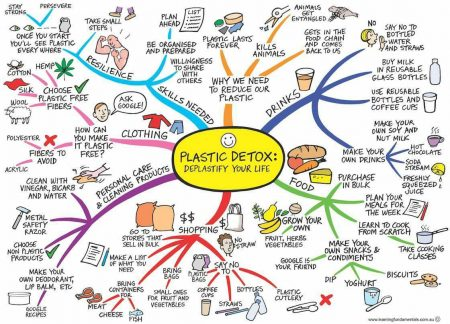 Plastic Free July Ideas